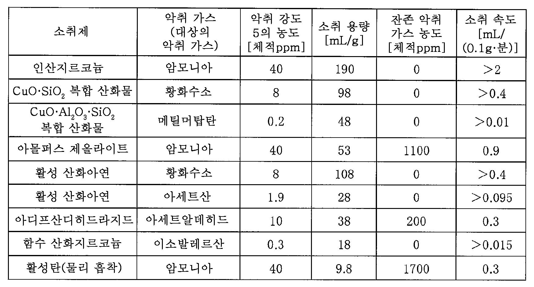 Figure 112014093813711-pct00001