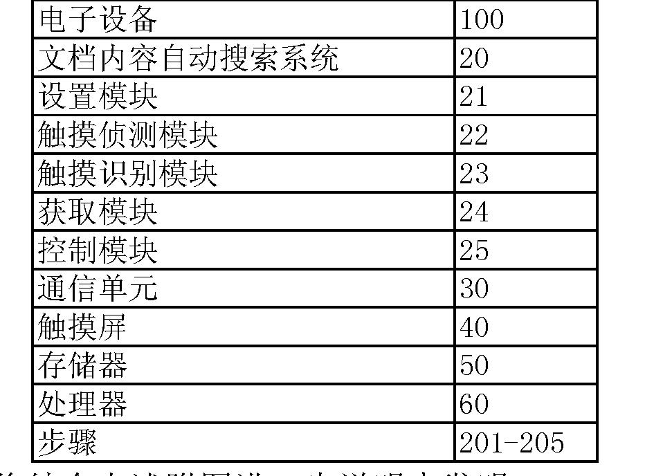 Figure CN105095234AD00041