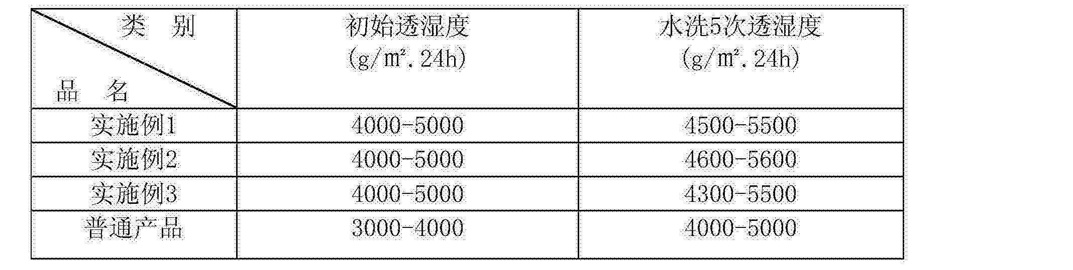 Figure CN106087454AD00081