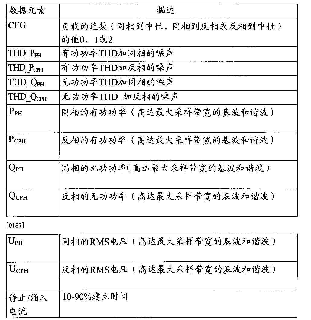 Figure CN102822639BD00361