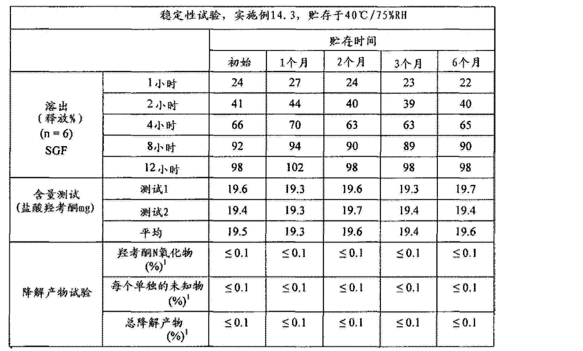 Figure CN102688241AD00972