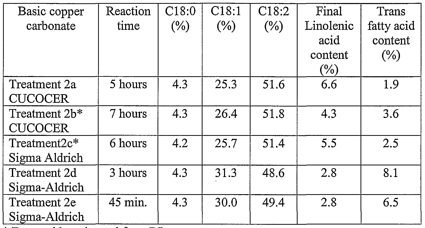 wo2006116313a2 copper compositions and their use as hydrogenation rh google com
