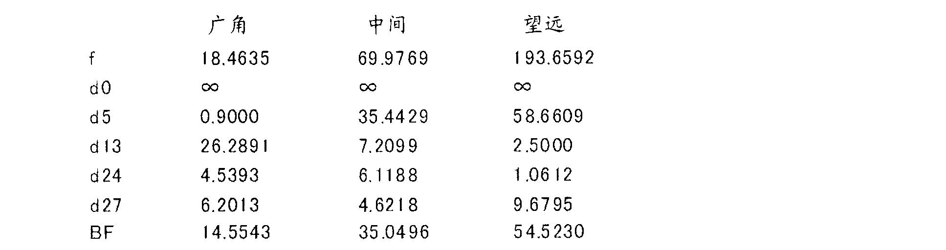 Figure CN102262285BD00161