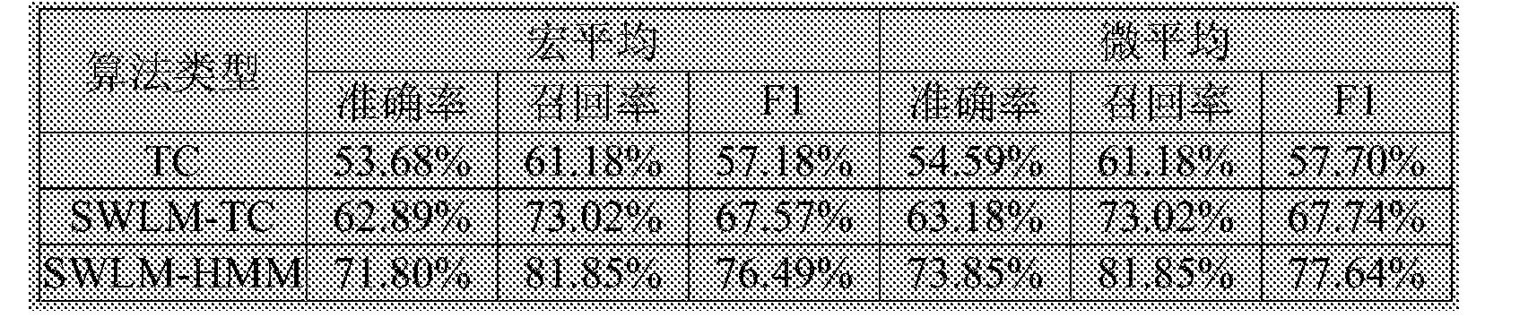 Figure CN106547866BD00144
