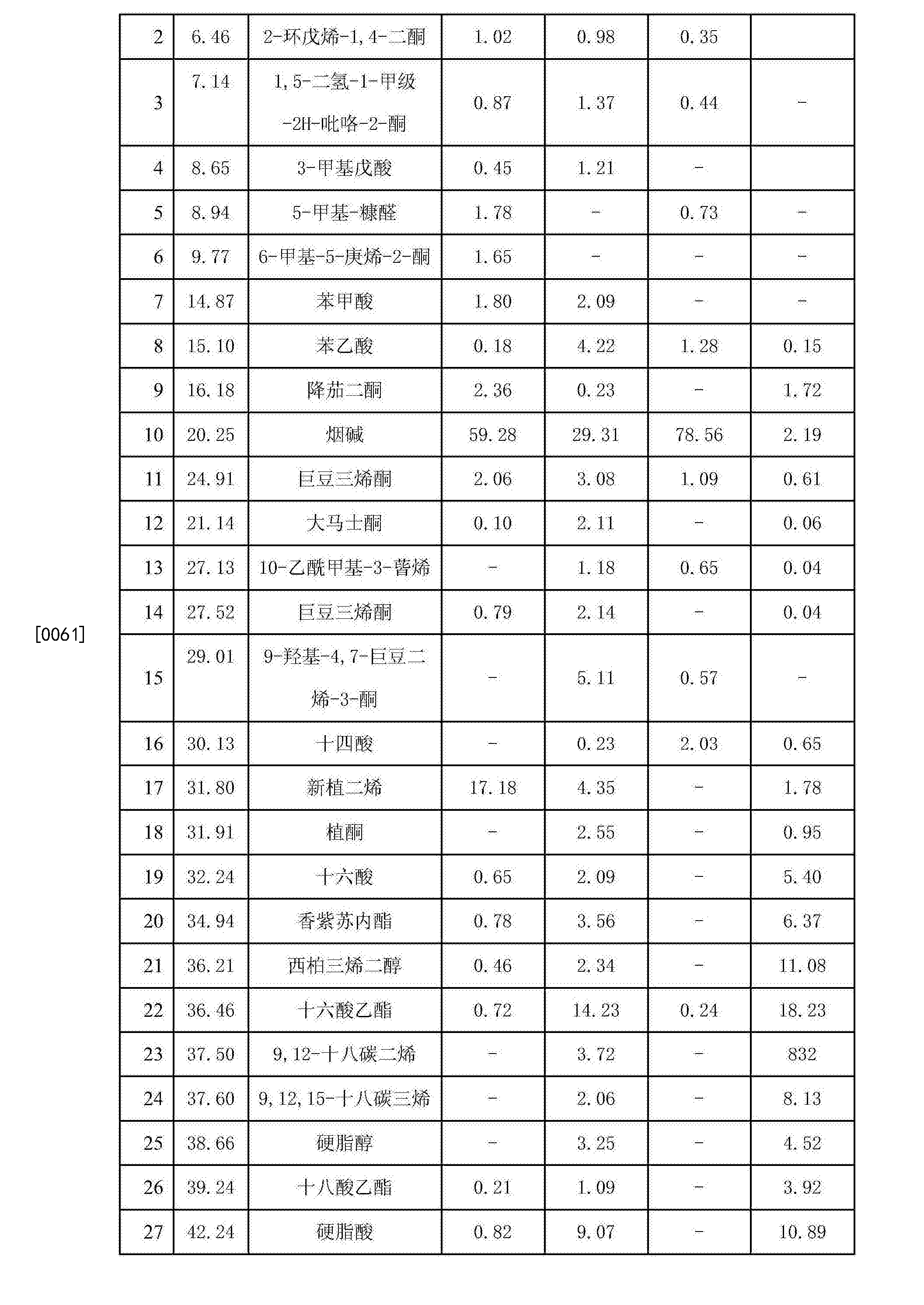 Figure CN106398867AD00081