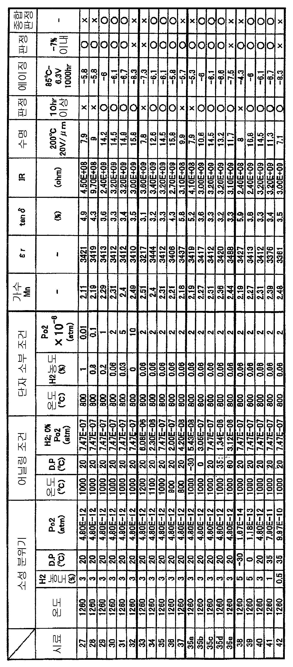 Figure 112008003307892-pct00003