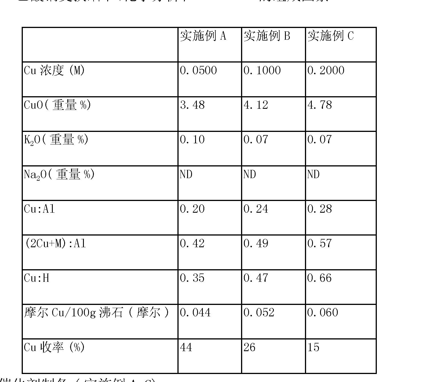 Figure CN103118764AD00181