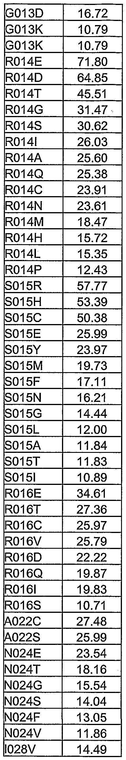 Figure imgf000280_0002