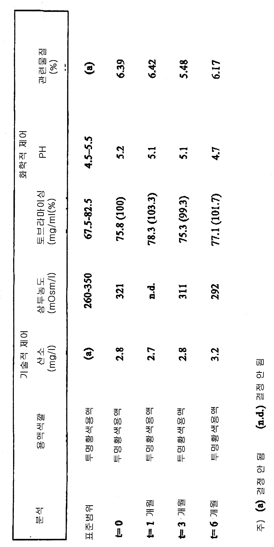 Figure 112003050328072-pct00002