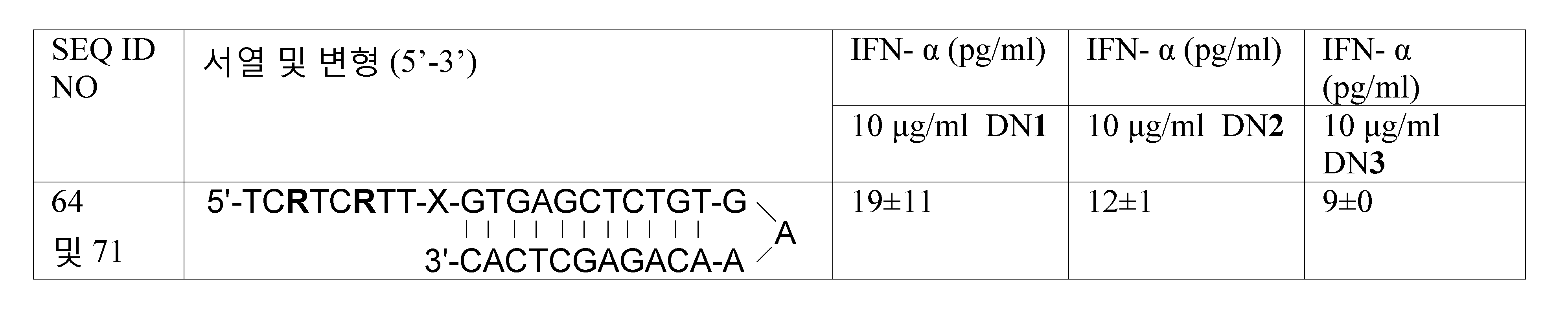 Figure 112011061461093-pct00058