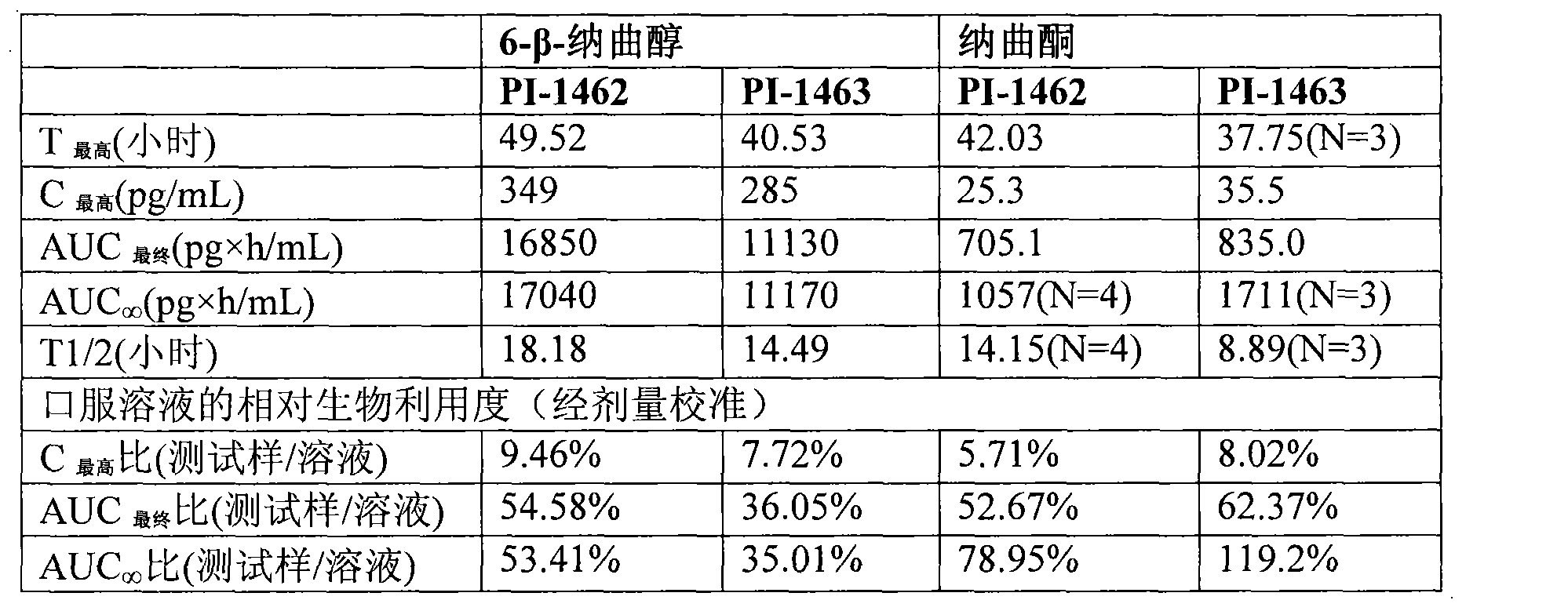 Figure CN101677963BD00371