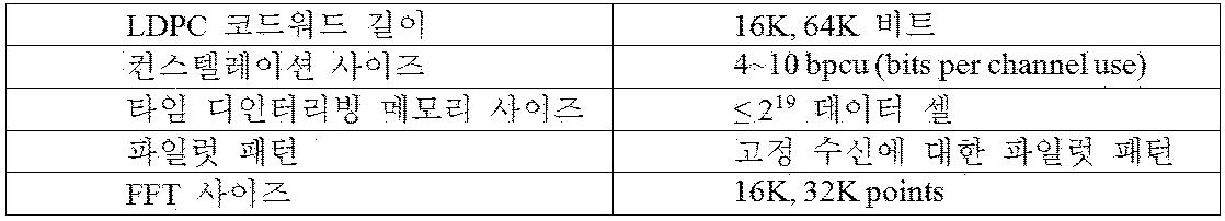 Figure 112017017181404-pct00001