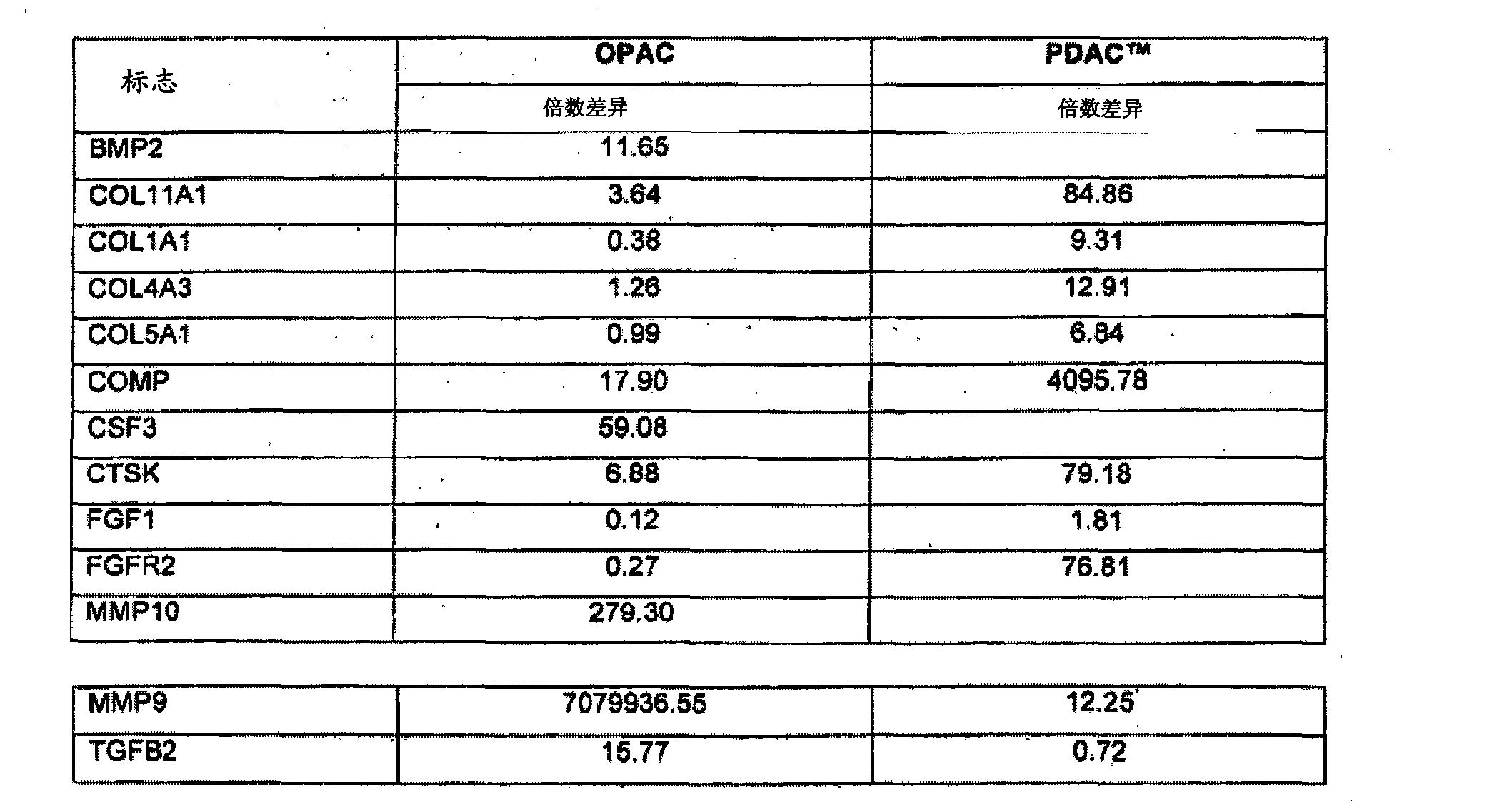 Figure CN102176919AD00632
