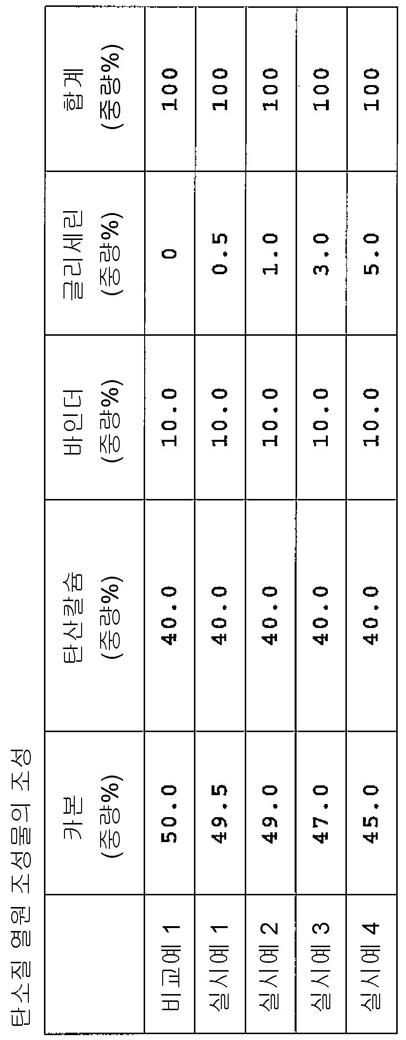 Figure 112008067359710-pct00001