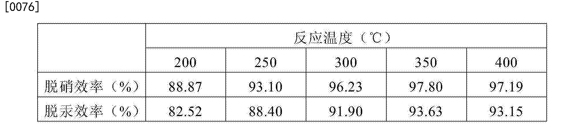 Figure CN104888806BD00081