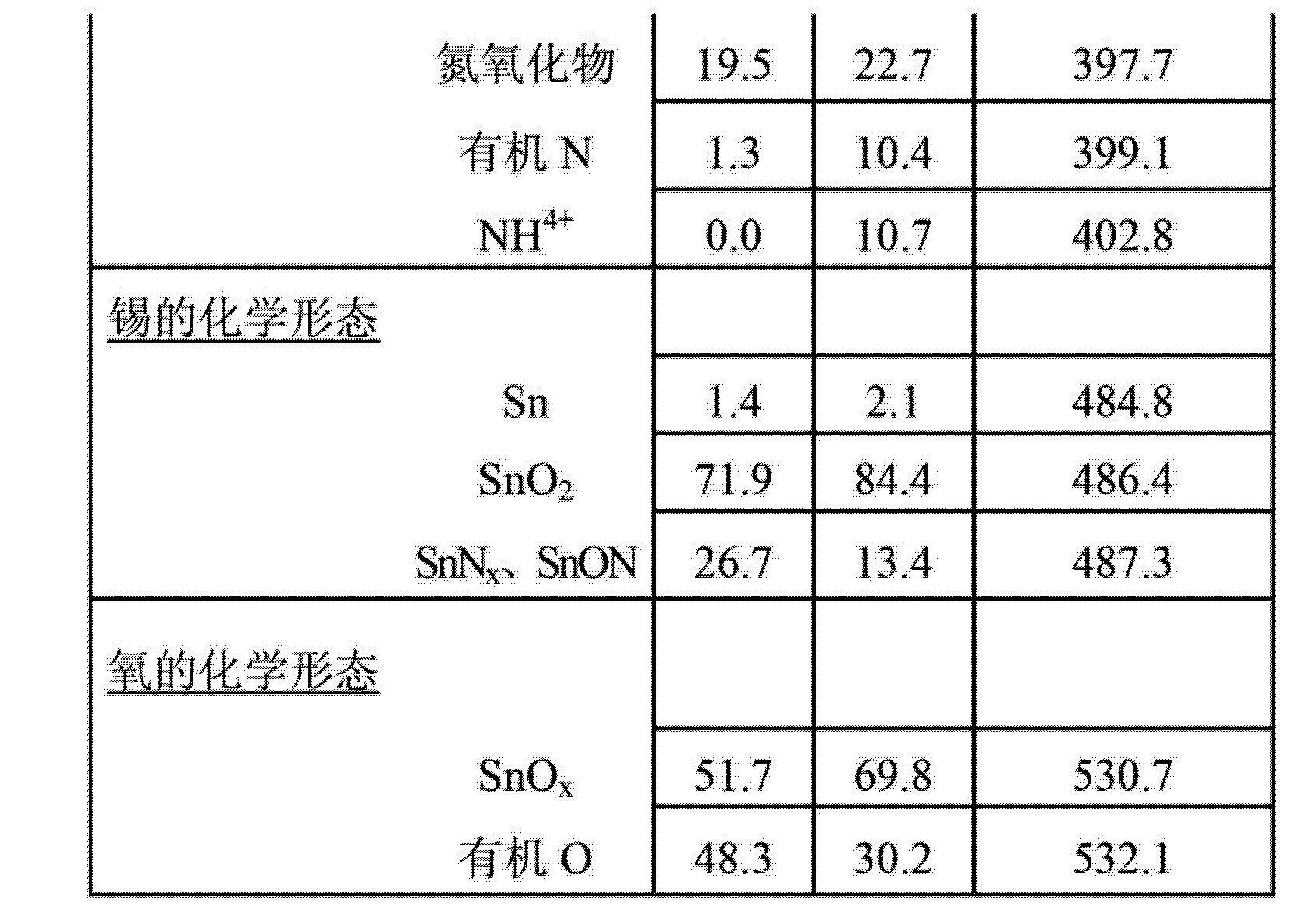 Figure CN103151378AD00131