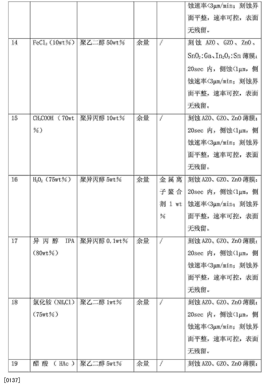 Figure CN103980905AD00191