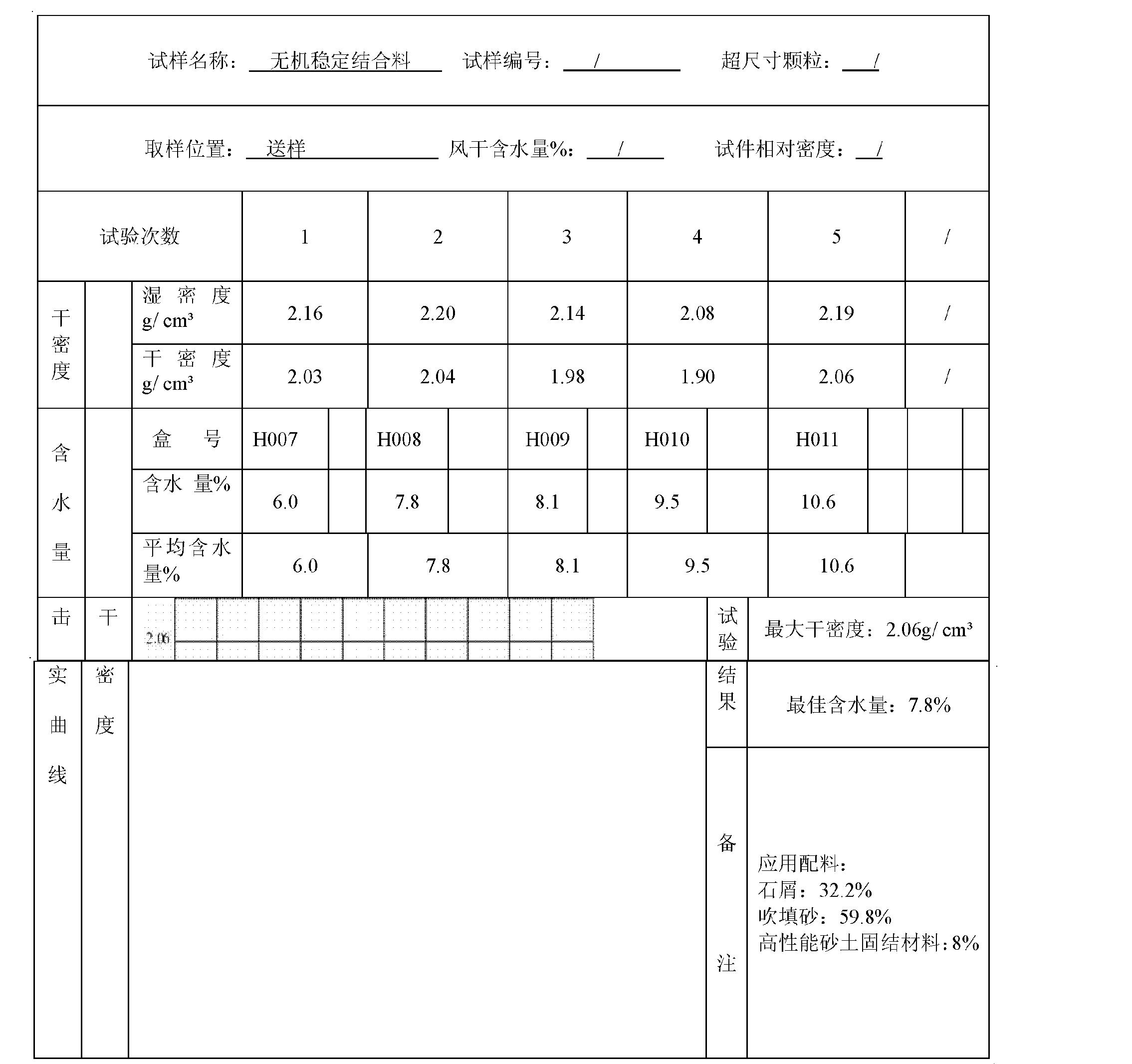 Figure CN102557561AD00131