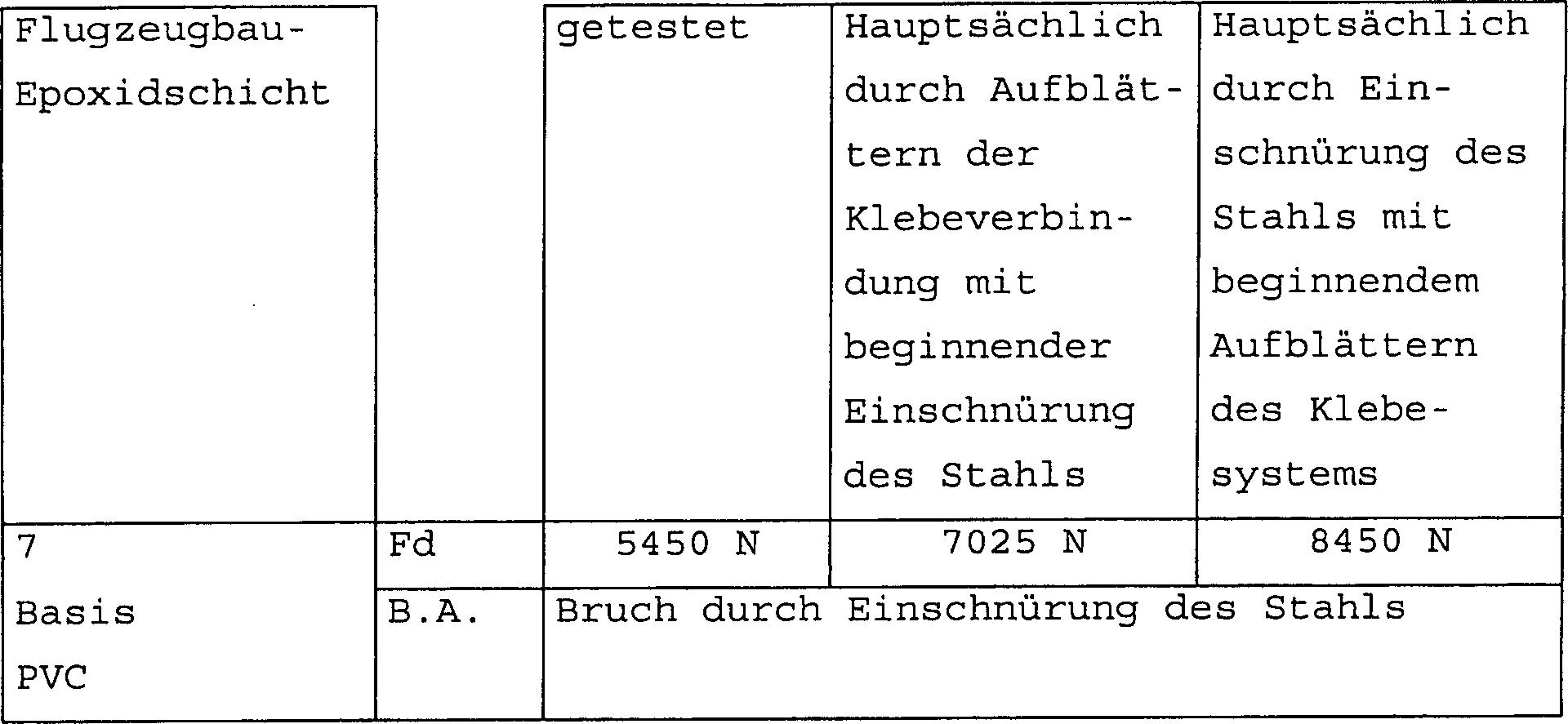 4) Vergleich Der Inhärenten Eigenschaften Des Klebesystems Und Der  Leistungen Der Verbundbleche Hinsichtlich Der Bei Beginnendem Bruch  Vorliegenden ...