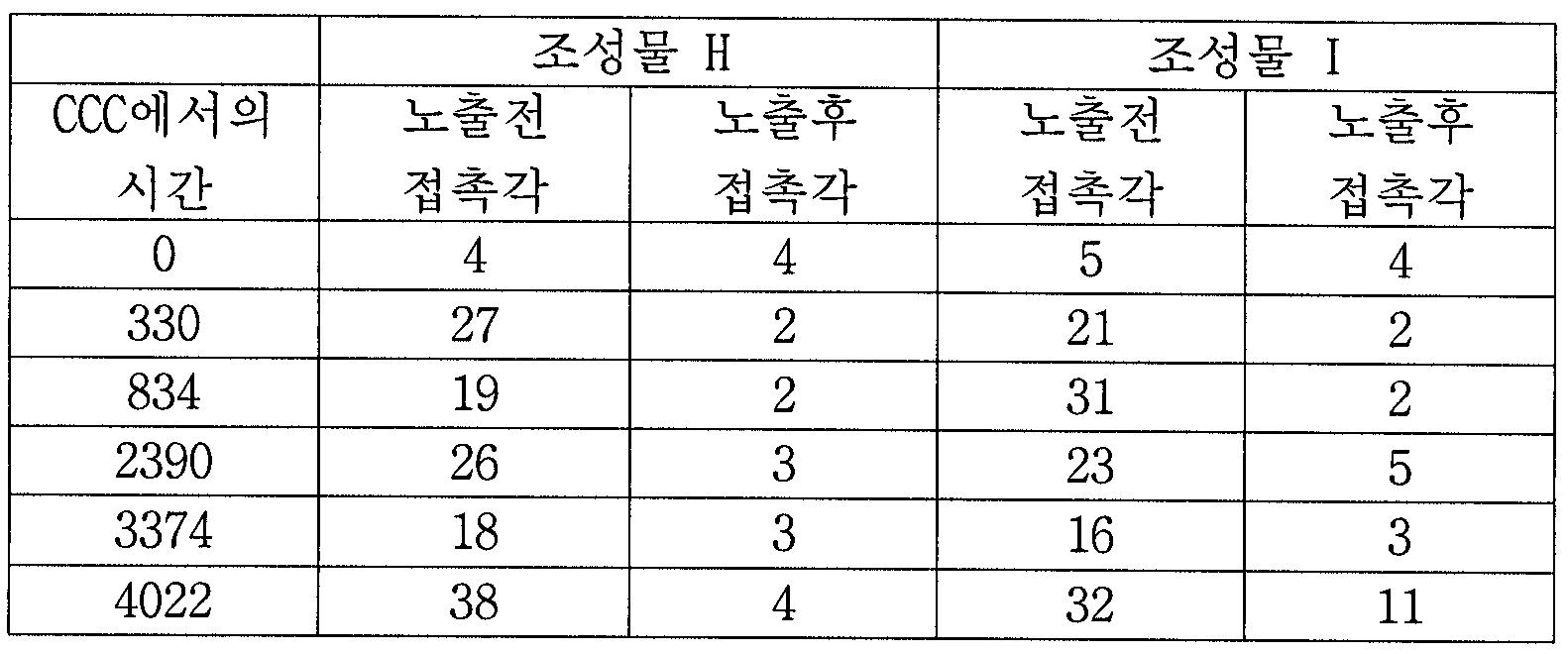 Figure 112006095663065-pct00009