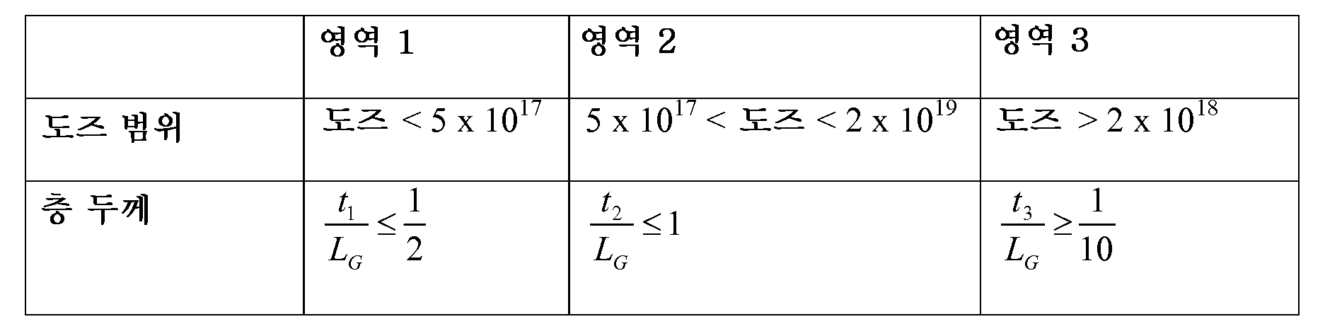 Figure 112012034006695-pct00001
