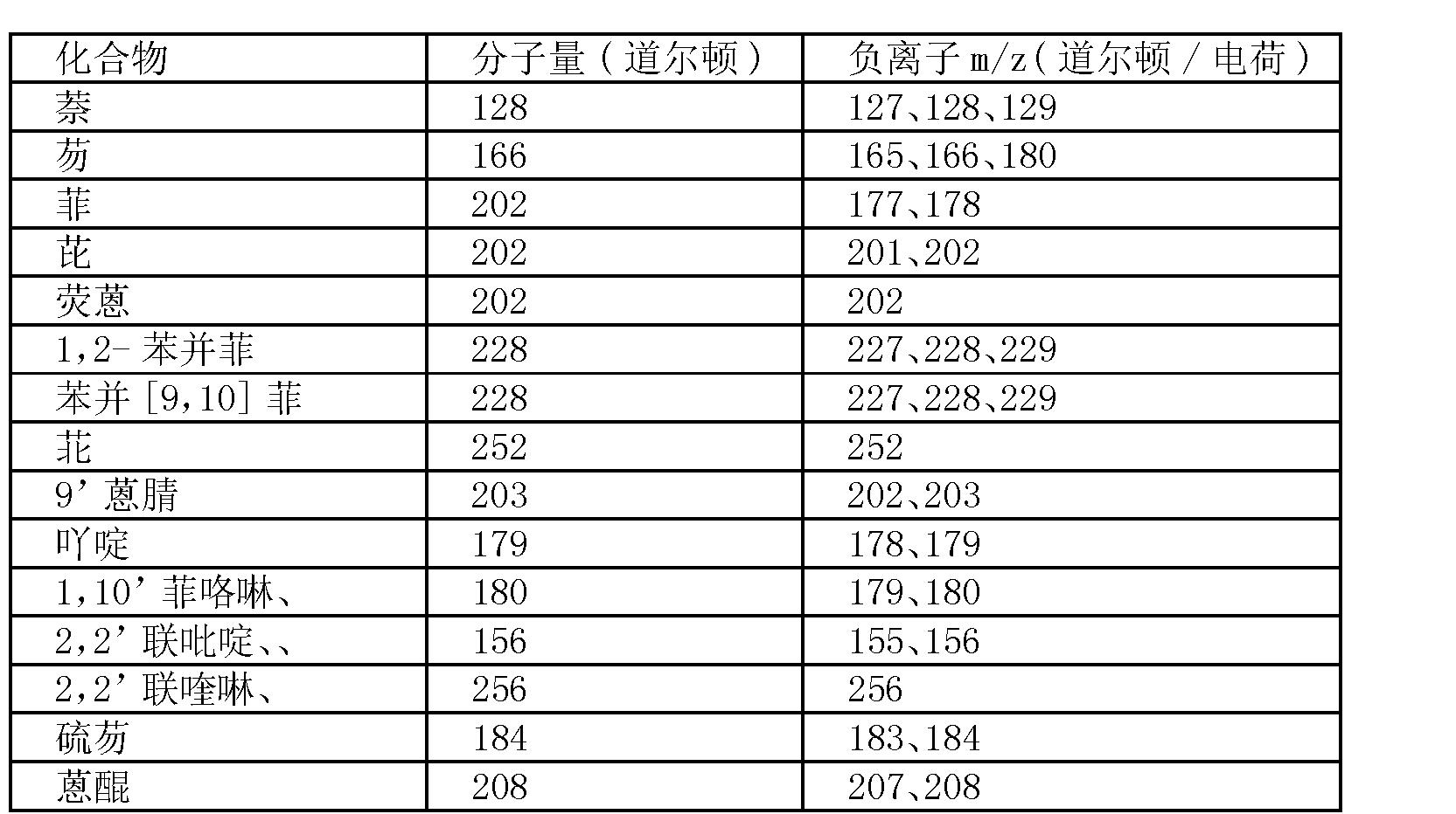 Figure CN101014857BD00191