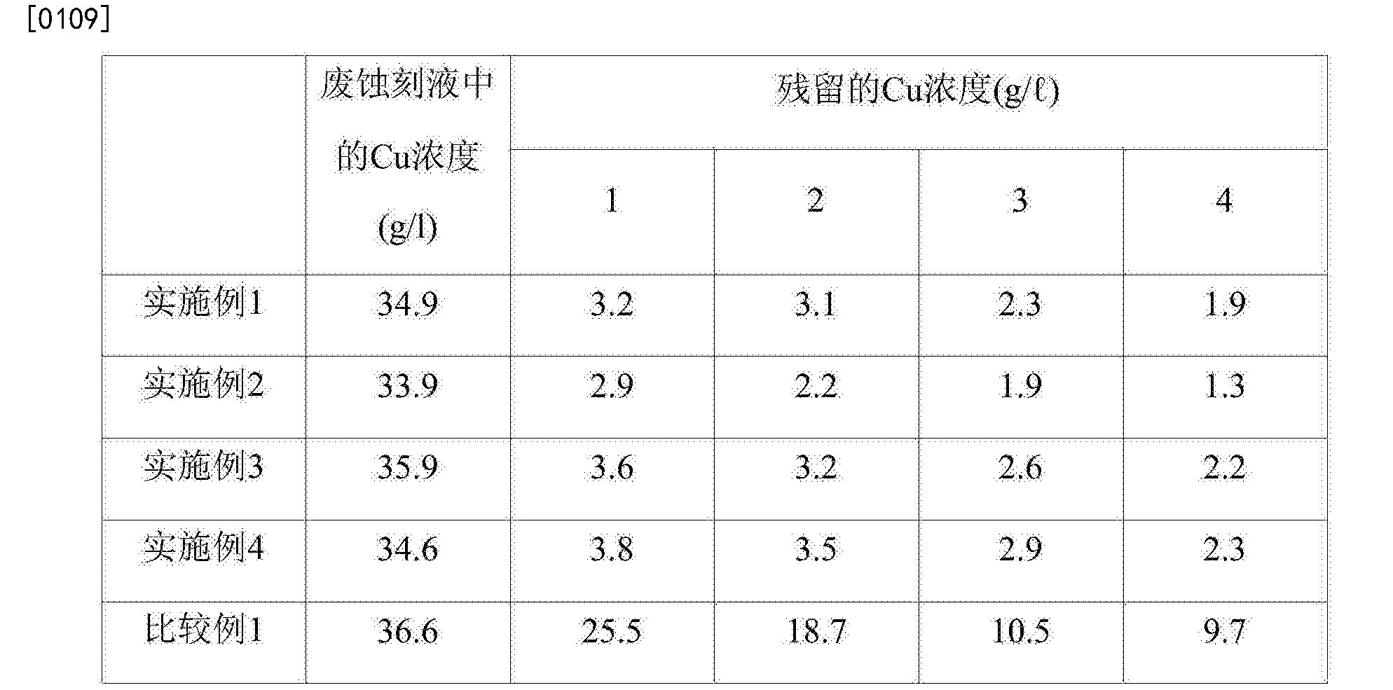 Figure CN107849717AD00081