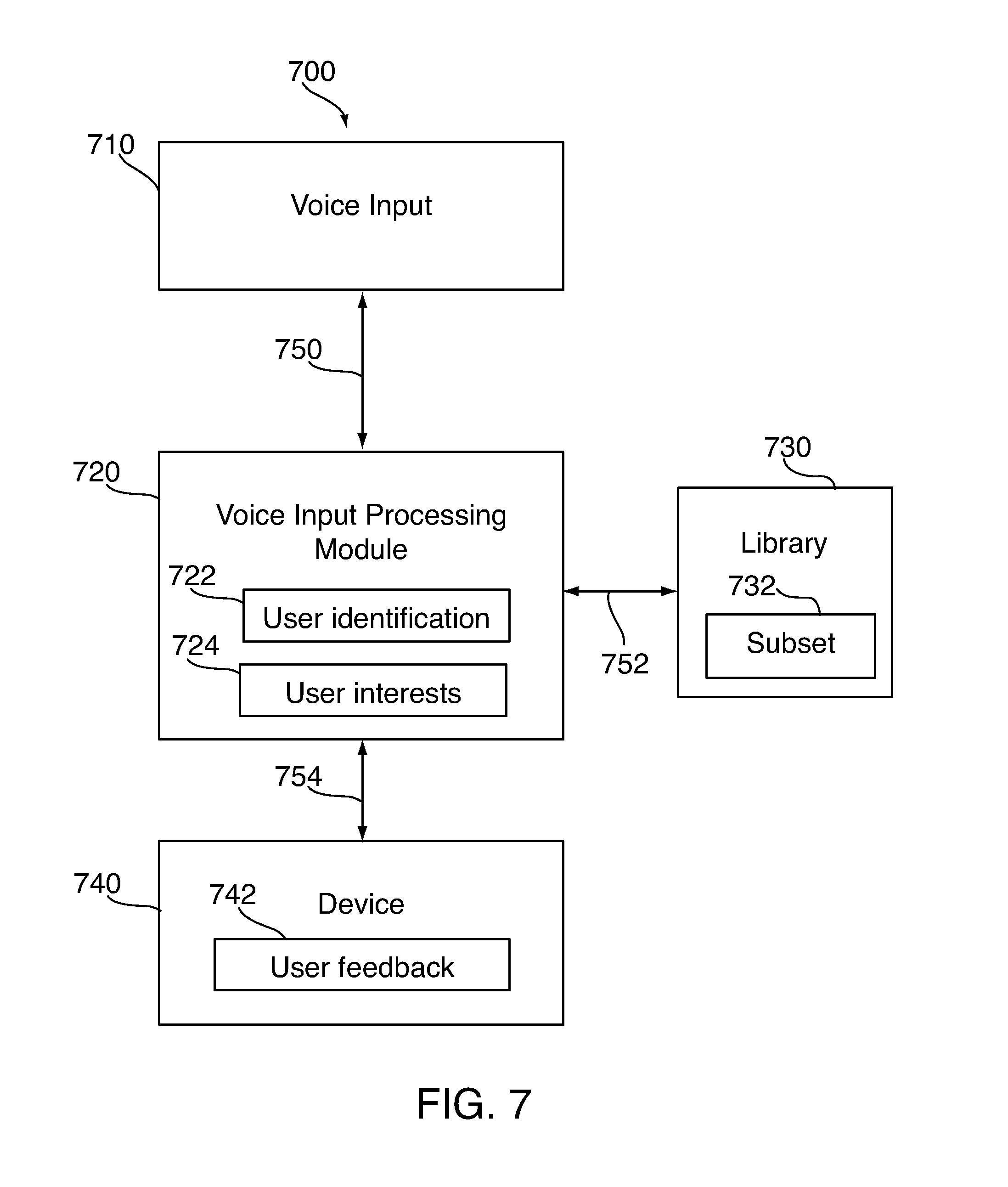 US B2 User profiling for selecting user specific voice input