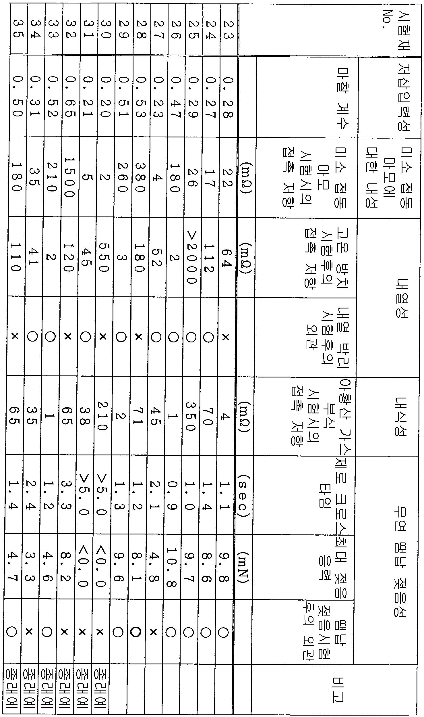 Figure 112008059975658-pat00006
