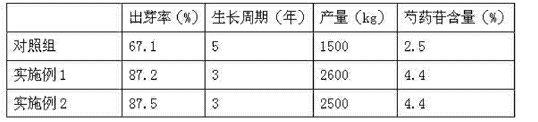 Figure CN105532215AD00061