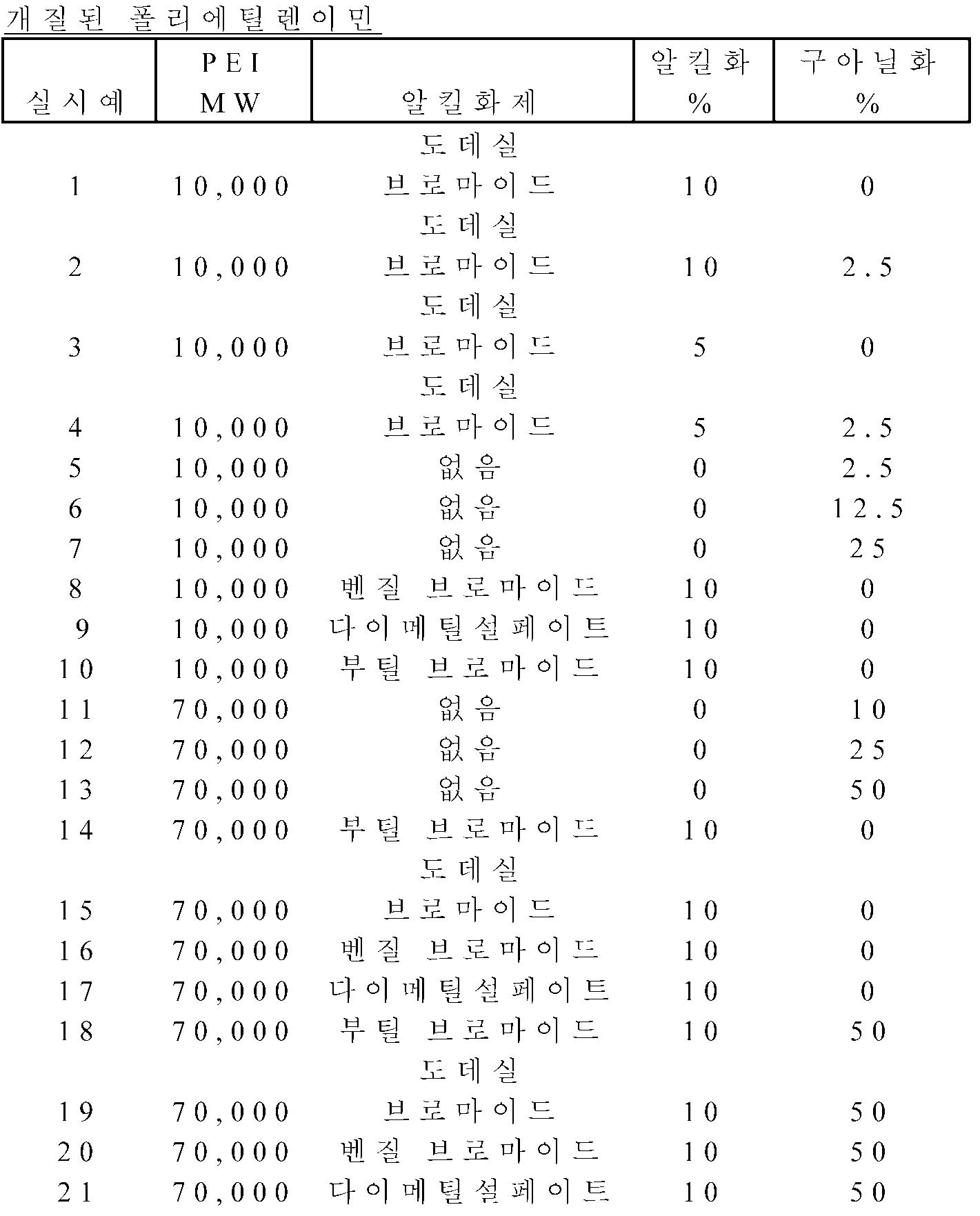 Figure 112012078200228-pct00003