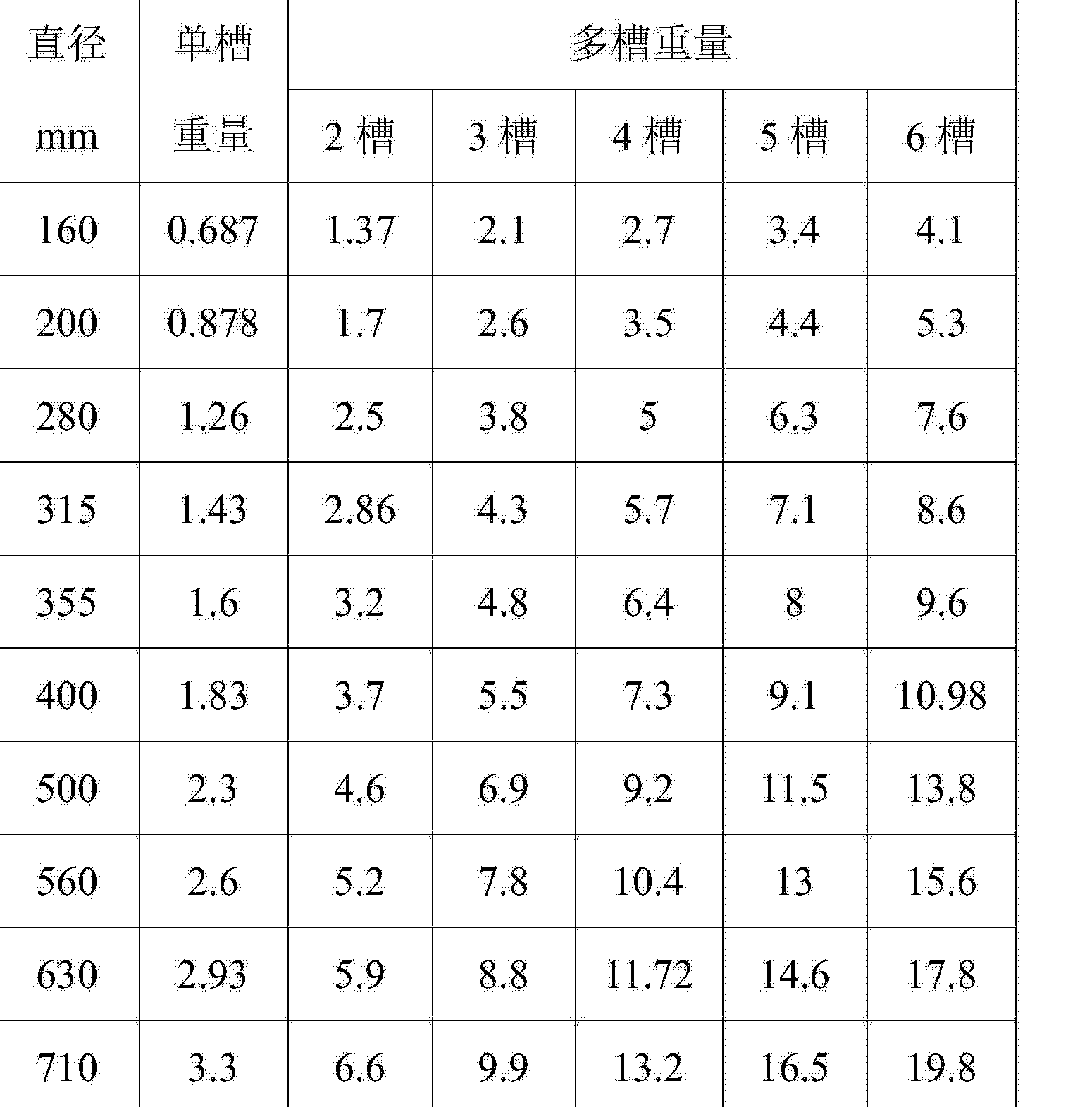 Figure CN103551524BD00091