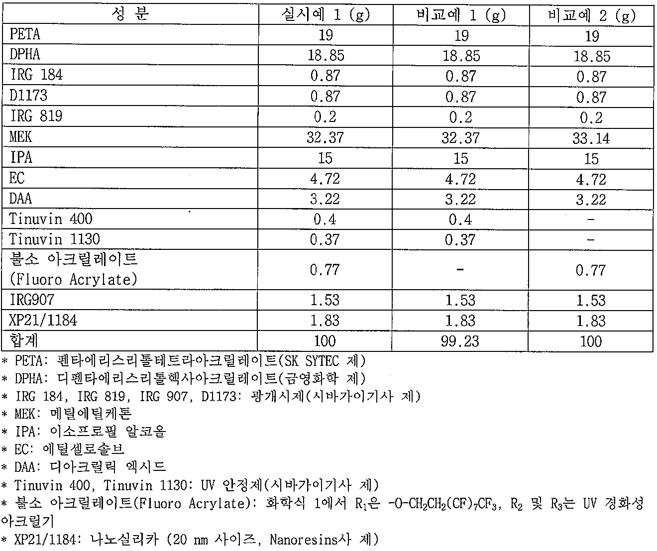 Figure 112009050058304-pat00003