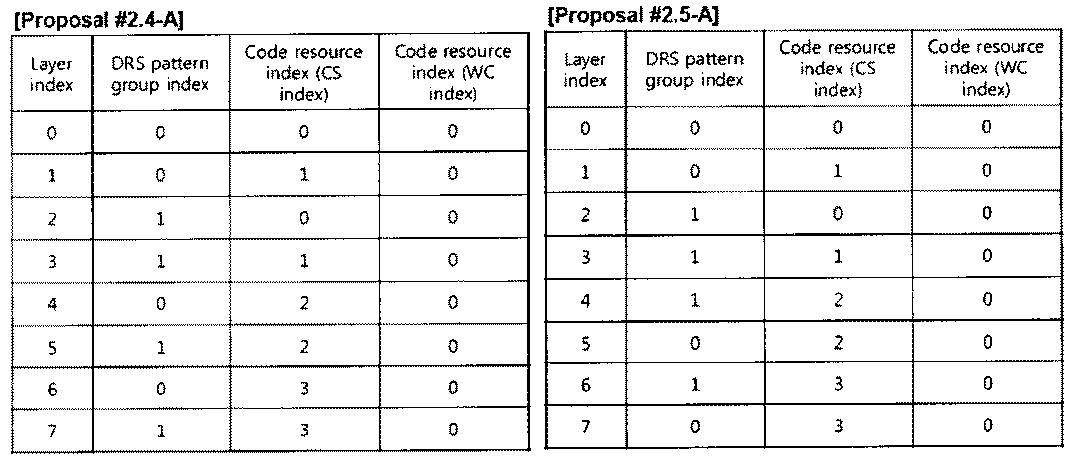 Figure PCTKR2010002367-appb-T000035