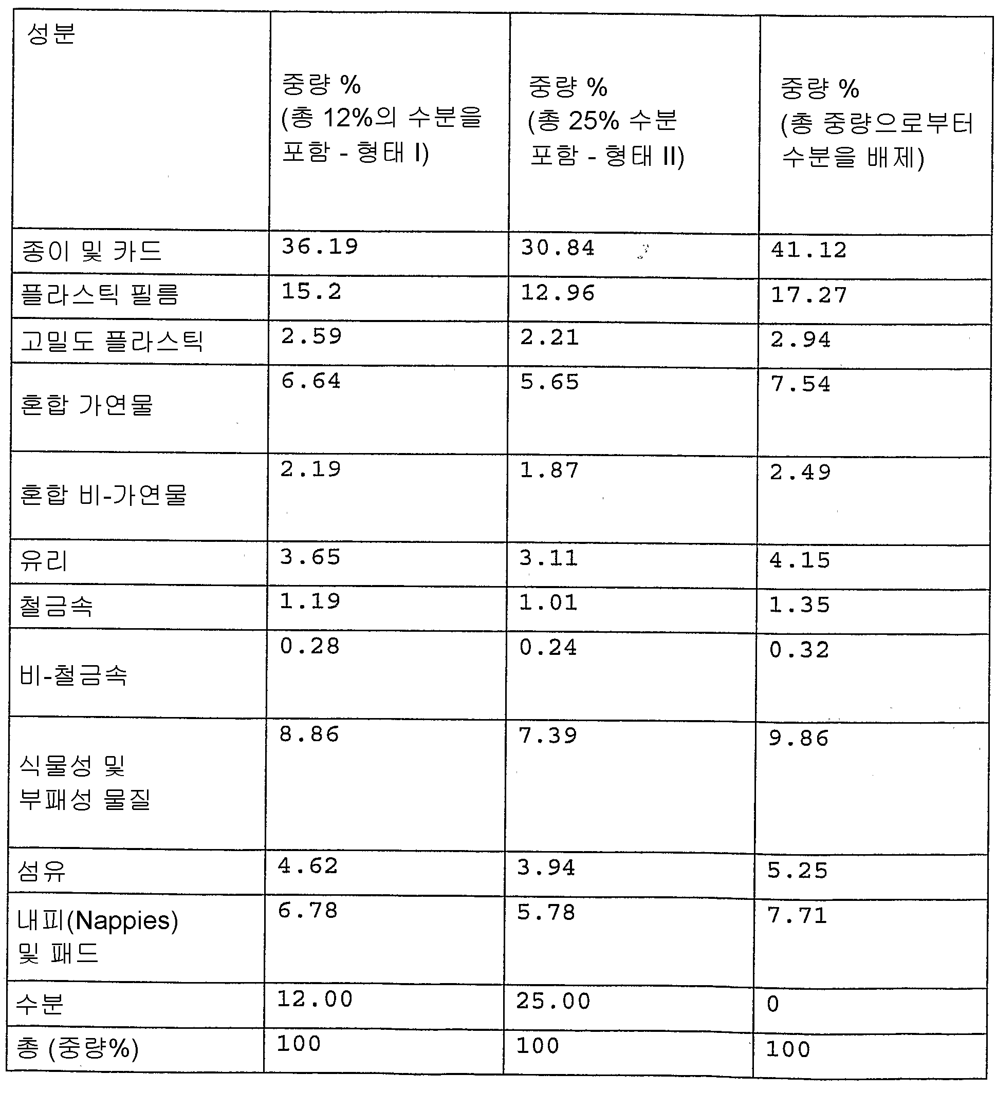 Figure 112007062965021-pct00001
