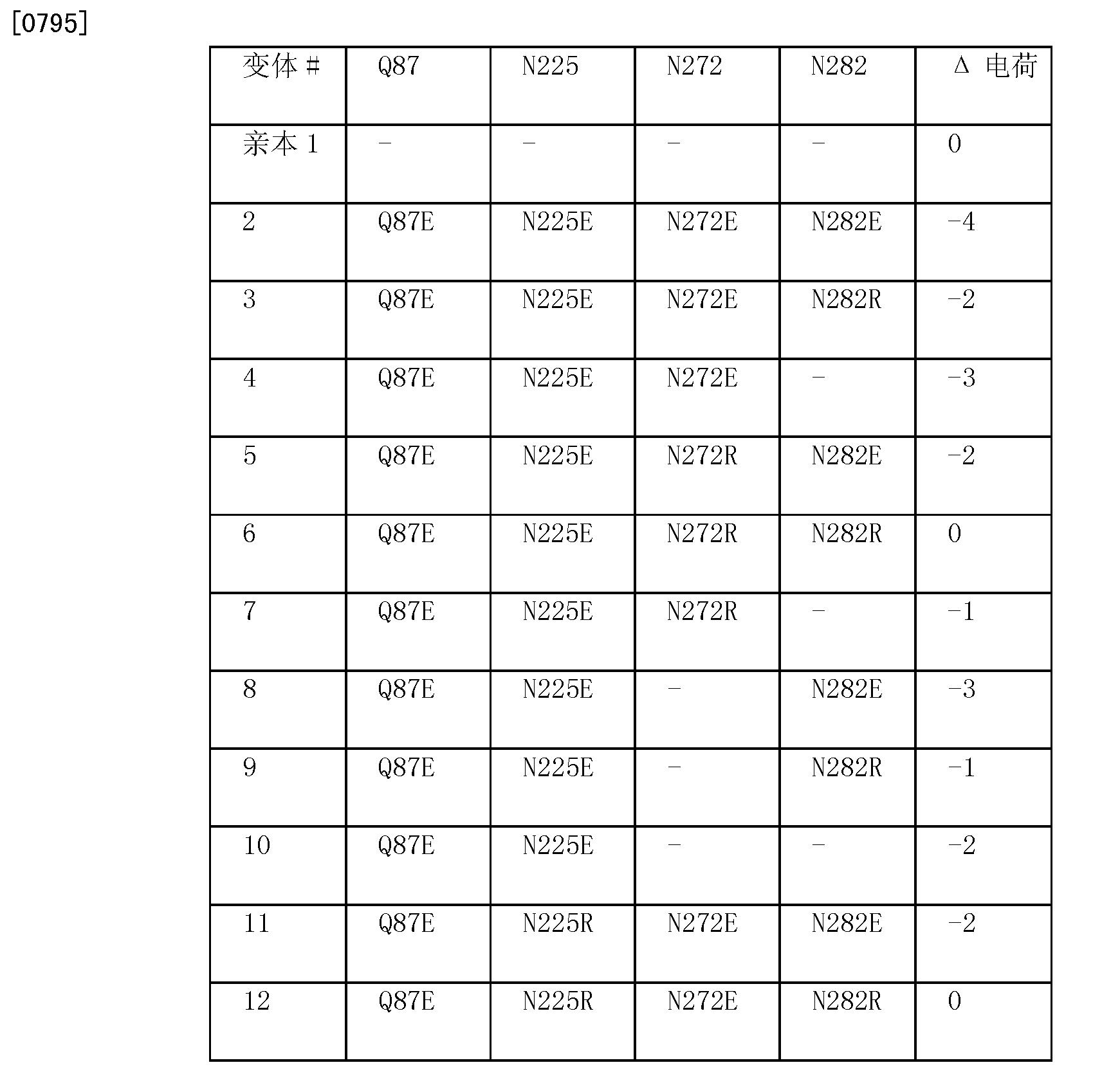 Figure CN101970634BD00581