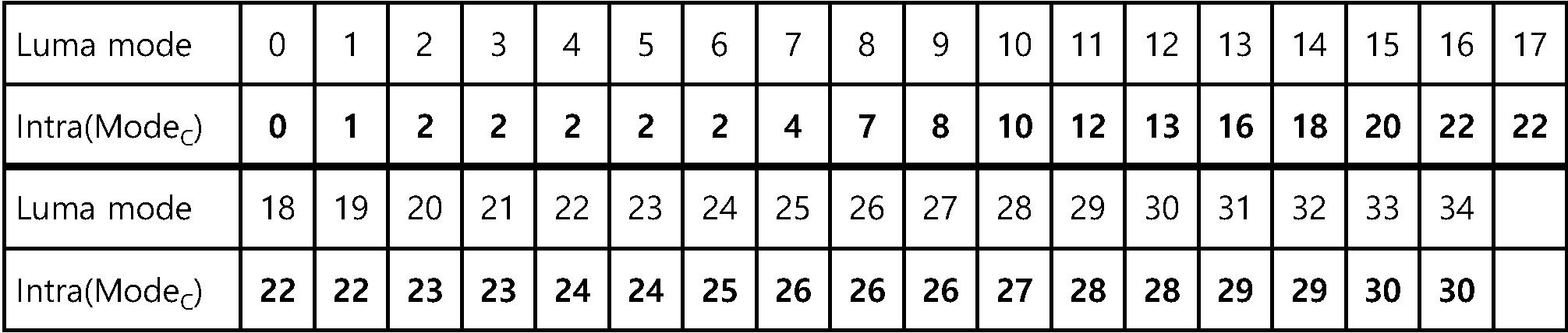 Figure PCTKR2016009411-appb-T000013