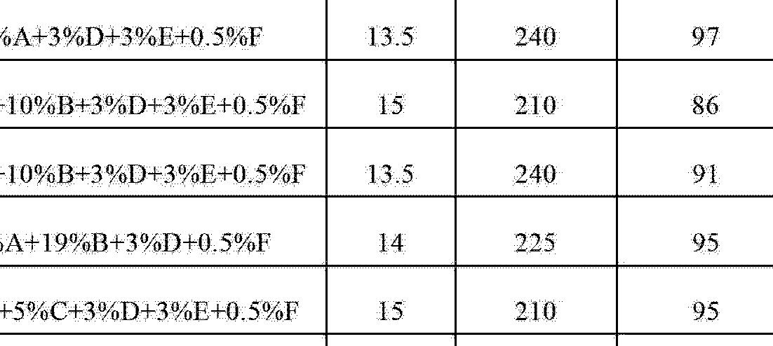 Figure CN102753745AD00752