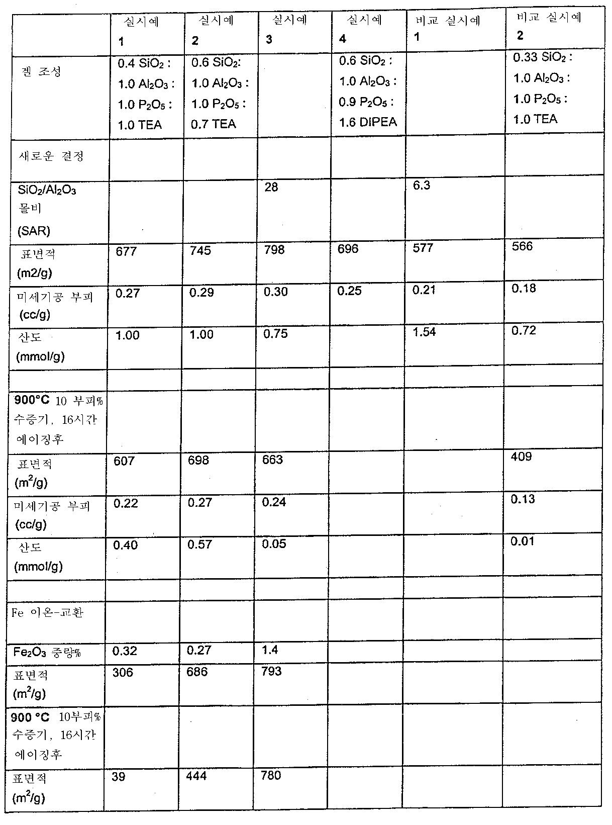 Figure 112009065013446-pct00003