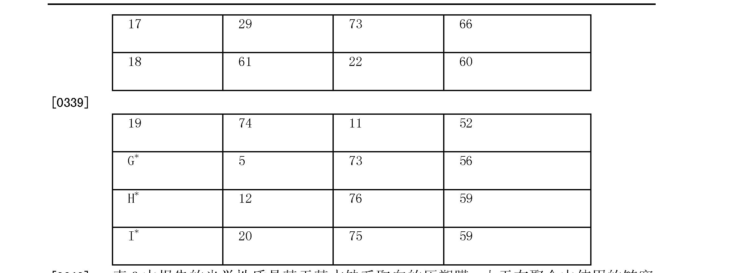 Figure CN102015874BD00421