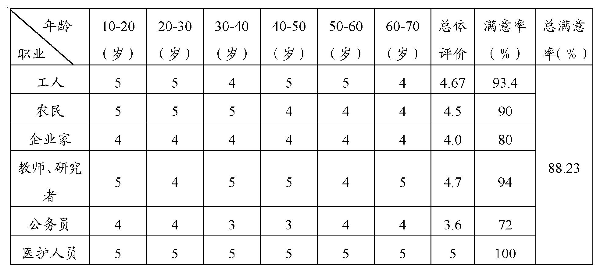 Figure CN102551142AD00132