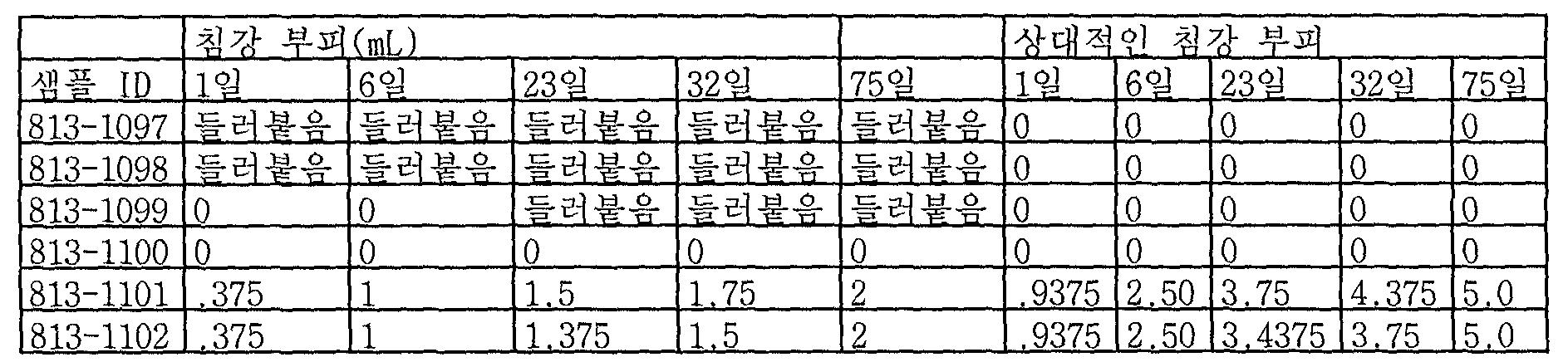 Figure 112006006325163-PCT00023