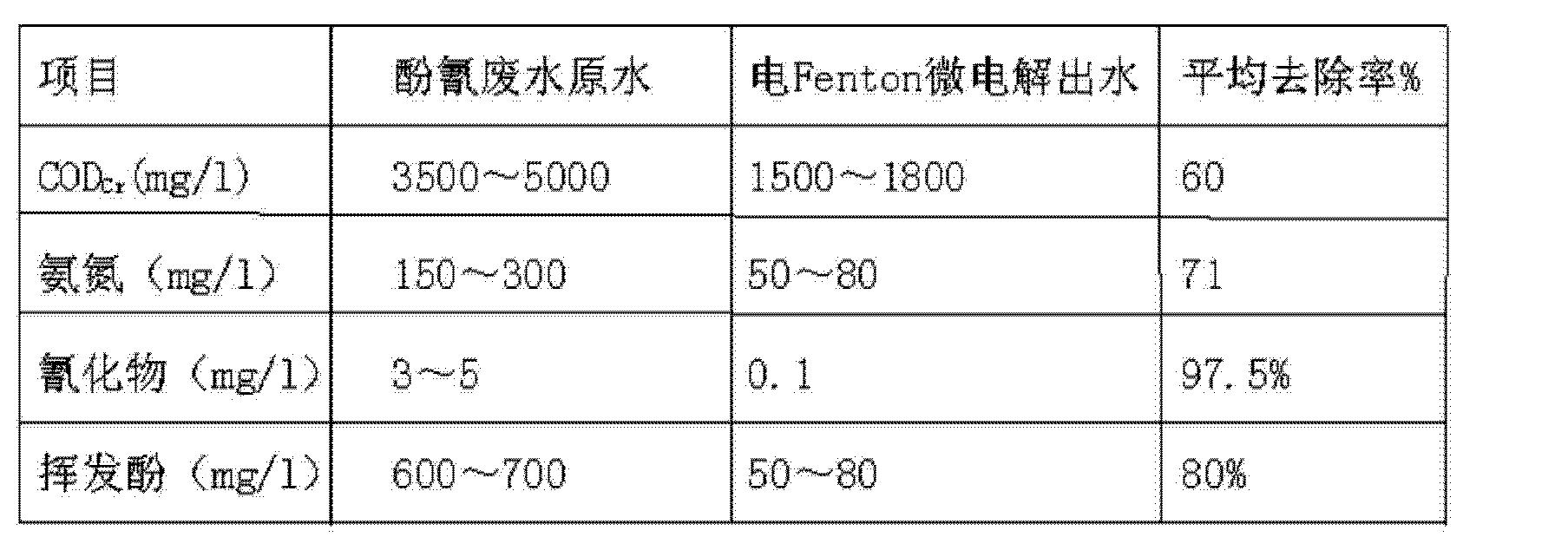 Figure CN102674634BD00081