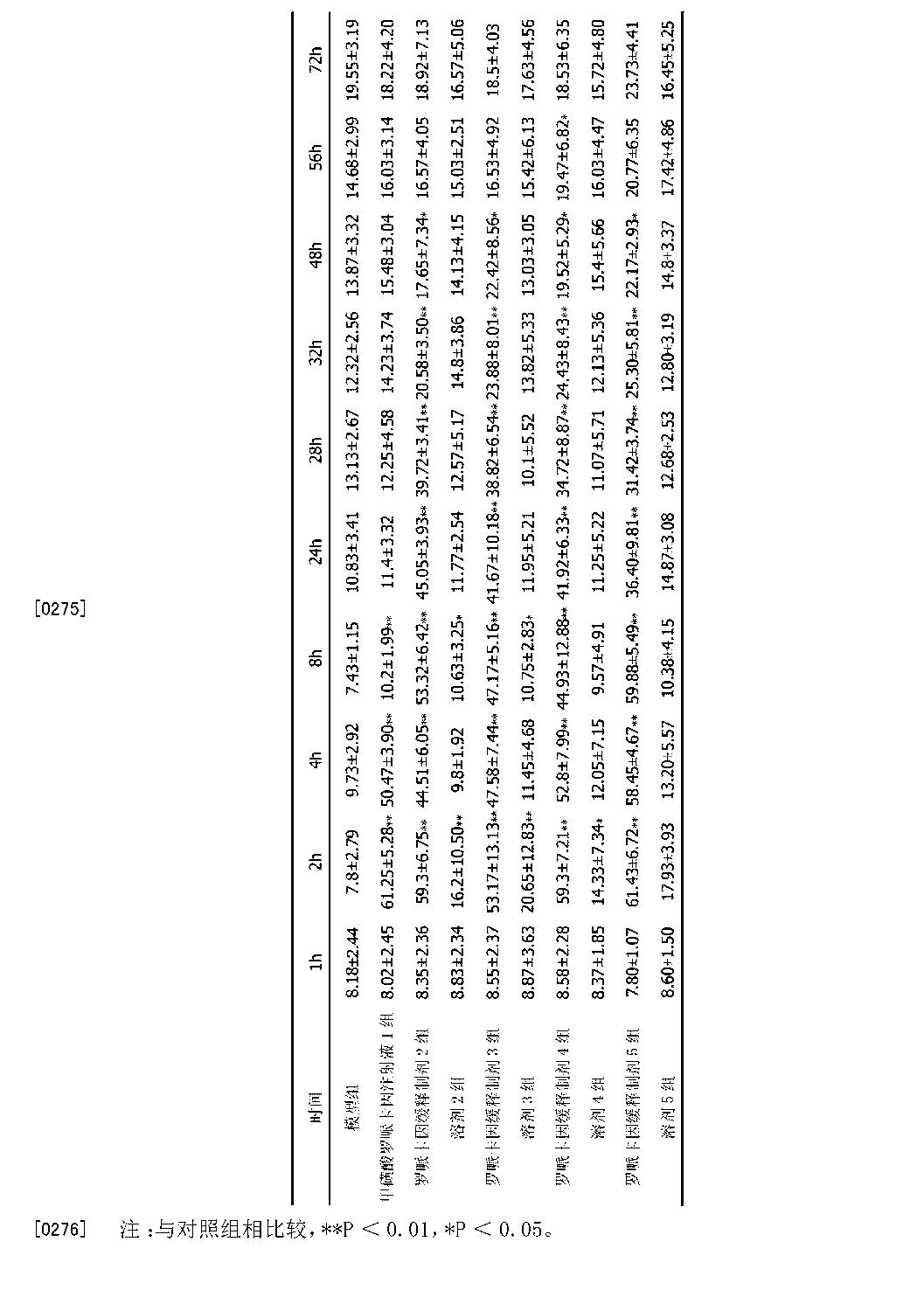 Figure CN103142458BD00261