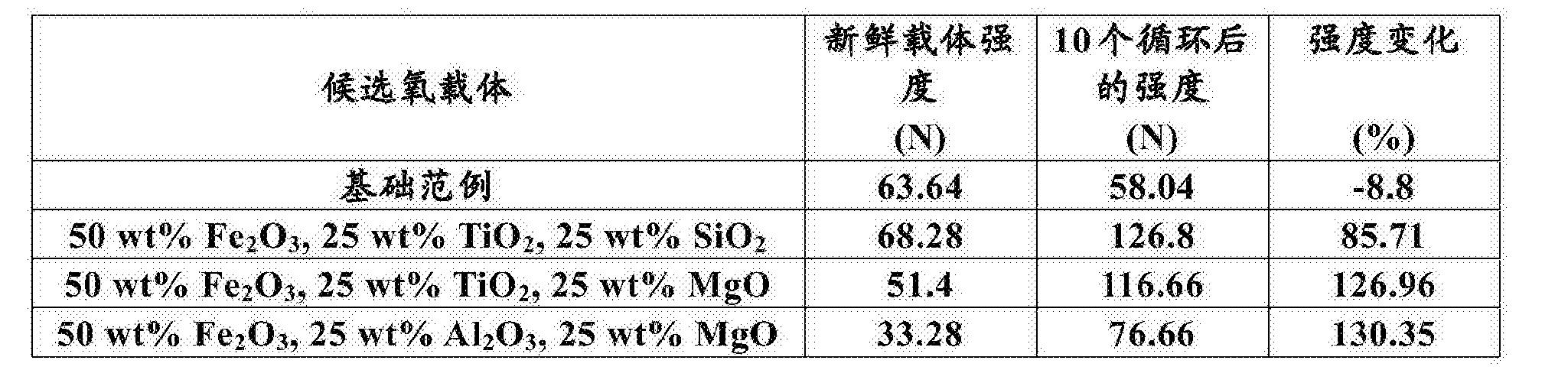 Figure CN103635673BD00101