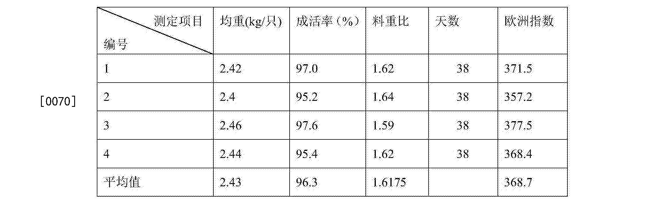 Figure CN105950577AD00071