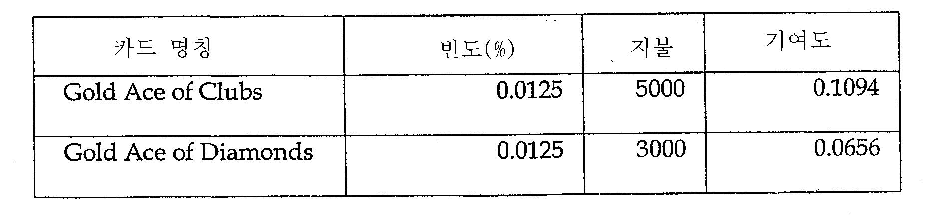 Figure 112003017434477-pct00009