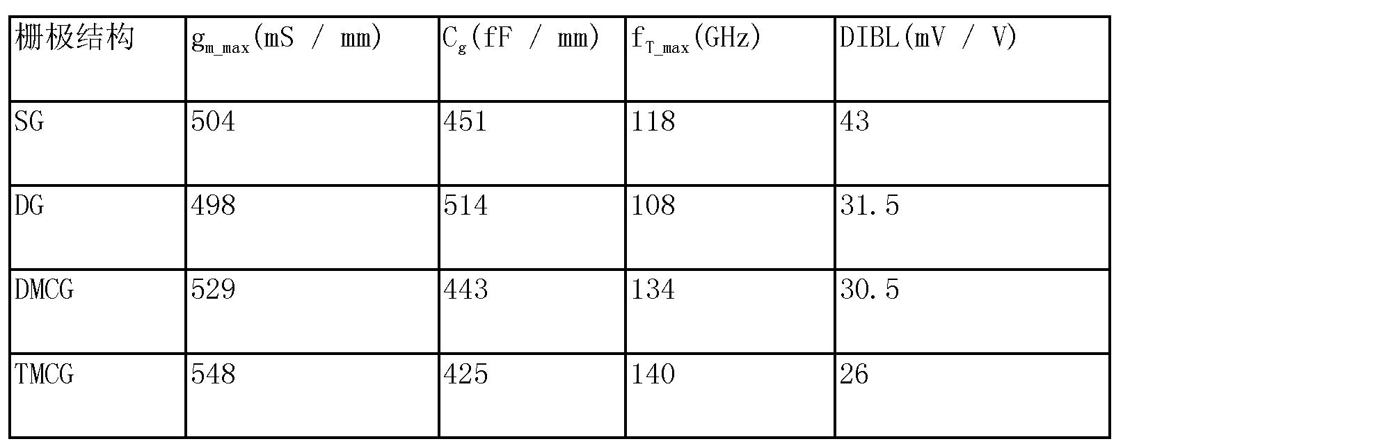 Figure CN103474455AD00072