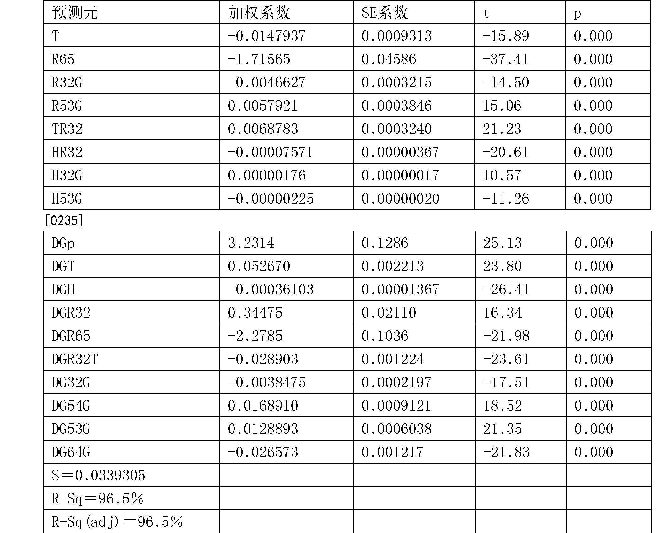 Figure CN105283765BD00391
