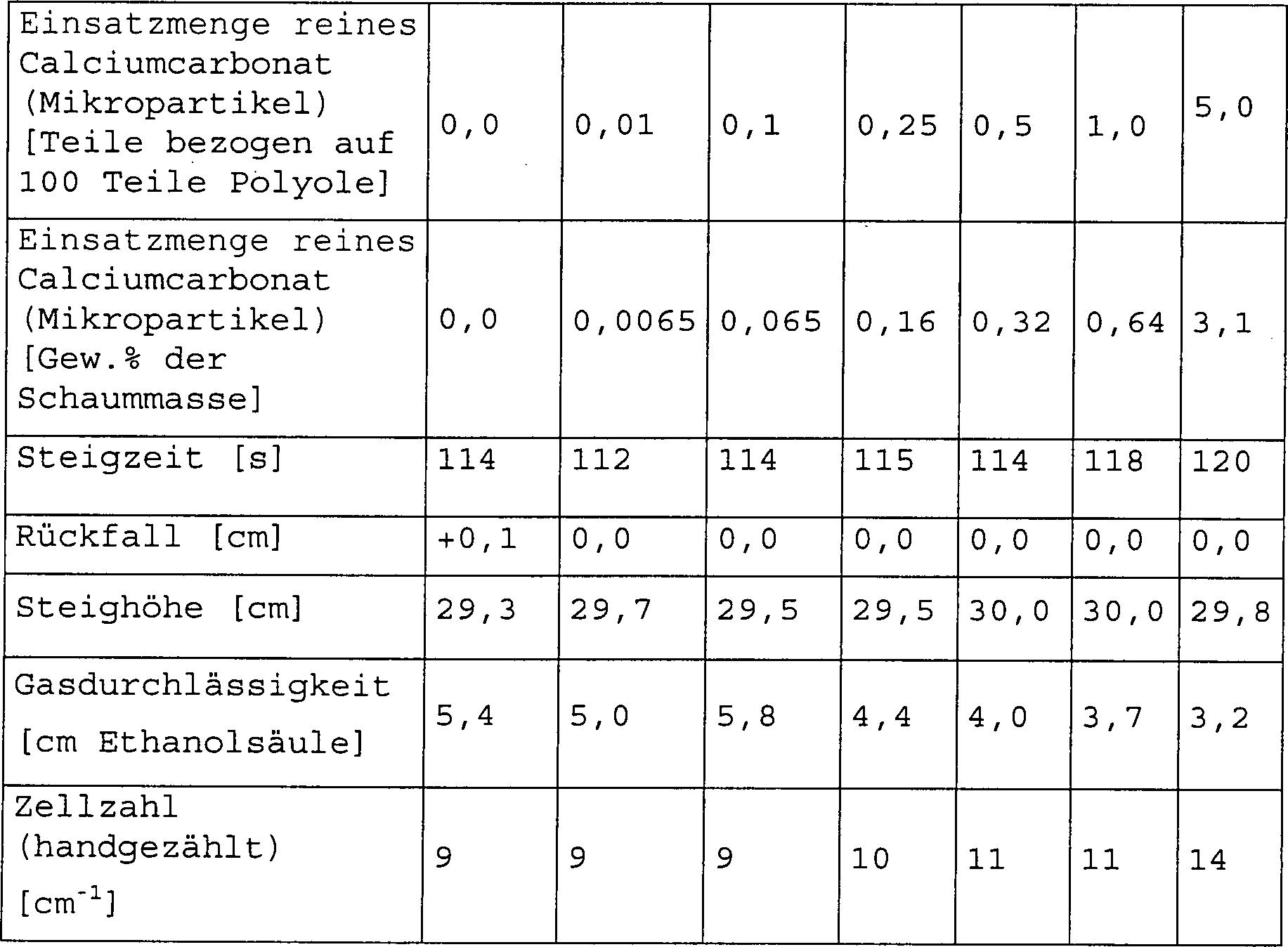 Beispiel 6 Konzentrationsreihe mit reinen Calciumcarbonat Mikropartikeln